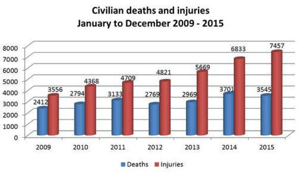 درنگی بر گزارش سال ۲۰۱۵ یوناما از تلفات ملکی در کشور