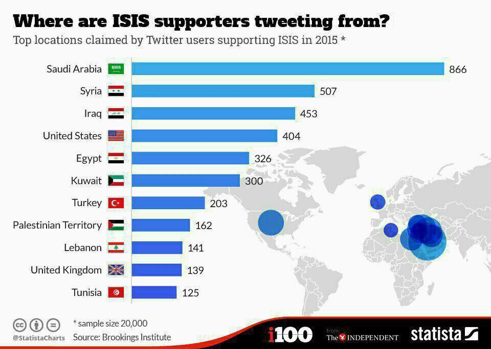 طرفداران داعش بیشتر از کجا توییت کردهاند؟+نمودار